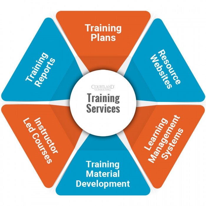 Training service diagram
